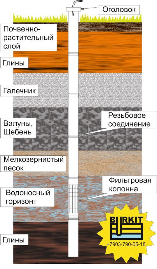 Бурение скважины на песок