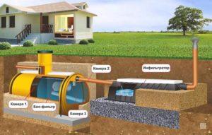 Организация слива и автономной канализации