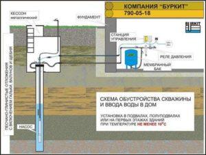 Схема обустройства скважины и ввода воды в дом
